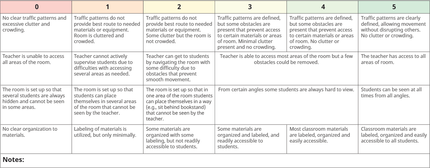 Assess Rubric Example - Physical Layout