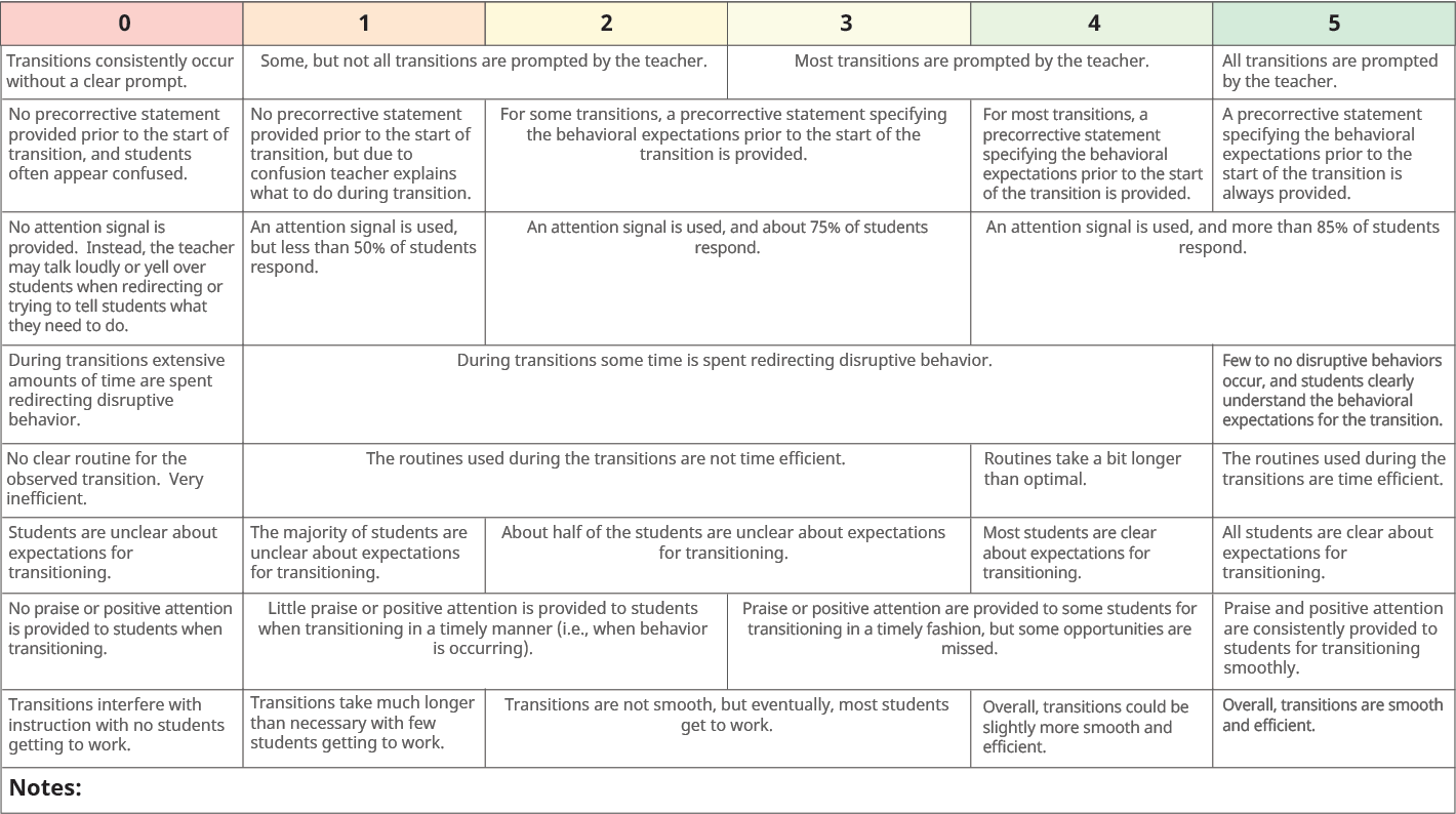 Assess Rubric Example - Classroom Transitions