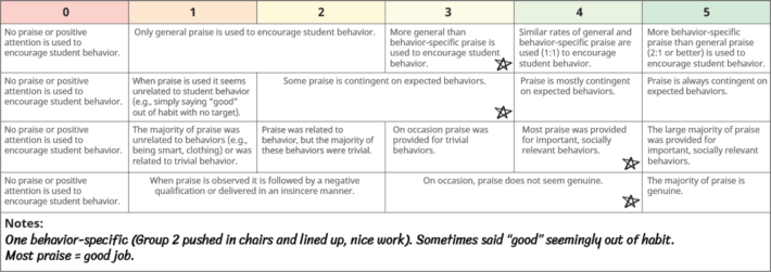 Check-Up Rubric - Use of Praise Example